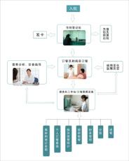 住院病人營養訂餐管理系統